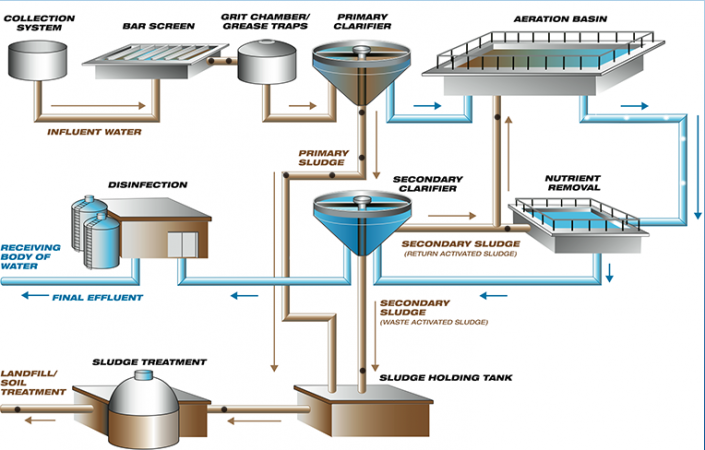Virtual-Wastewater-Plant