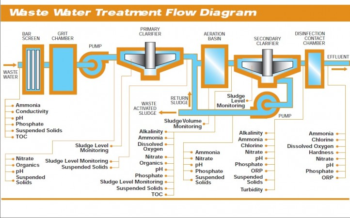 WW_flow_diagram